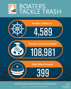 Boaters in the Ocean Conservancy Good Mate Program has already helped tackle trash in American waterways. Courtesy photo
